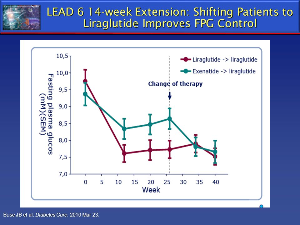 LEAD 6 14-week Extension: Shifting Patients to Liraglutide Improves FPG Control Buse JB et al. Diabetes Care. 2010 Mar 23.