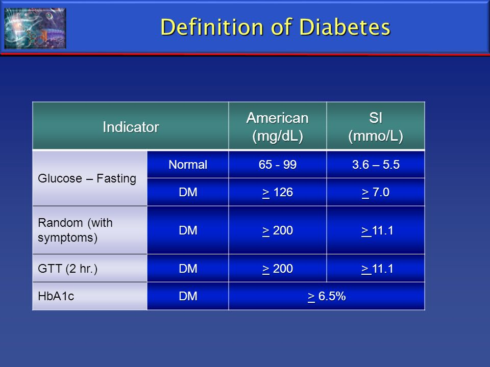 Definition of Diabetes IndicatorAmerican(mg/dL)SI(mmo/L) Glucose – Fasting Normal 65 - 99 3.6 – 5.5 DM > 126 > 7.0 Random (with symptoms)DM > 200 > 11
