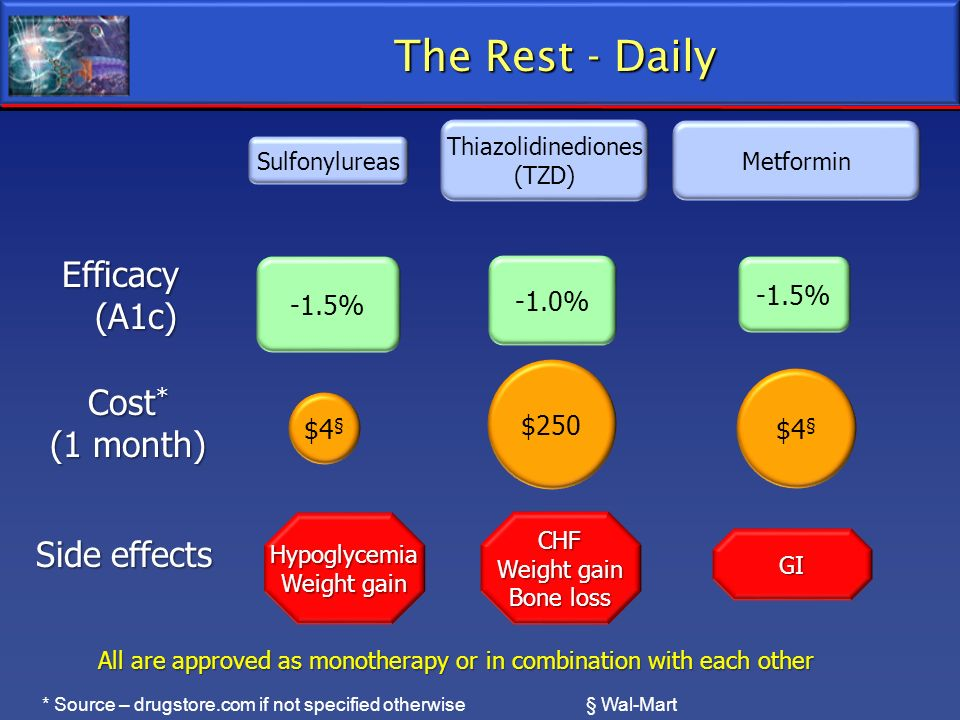 The Rest - Daily Sulfonylureas Thiazolidinediones (TZD) Metformin -1.5% Hypoglycemia Weight gain $4 § Efficacy (A1c) (A1c) Cost * (1 month) Side effec