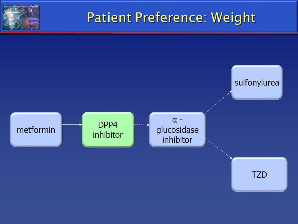 Patient Preference: Weight metformin DPP4 inhibitor α - glucosidase inhibitor TZD sulfonylurea