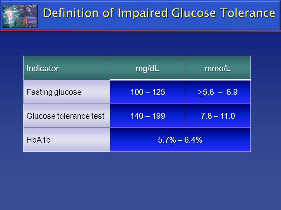 Definition of Impaired Glucose Tolerance Indicatormg/dLmmo/L Fasting glucose 100 – 125 >5.6 – 6.9 Glucose tolerance test 140 – 199 7.8 – 11.0 HbA1c 5.