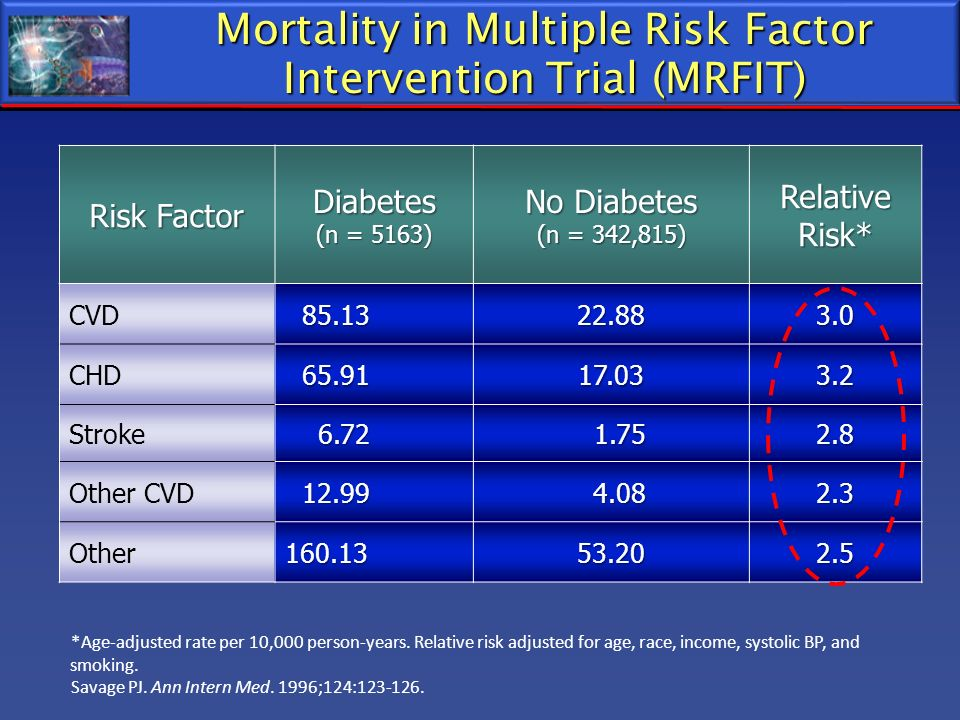 Mortality in Multiple Risk Factor Intervention Trial (MRFIT) Risk Factor Diabetes (n = 5163) No Diabetes (n = 342,815) Relative Risk* CVD 85.13 85.132
