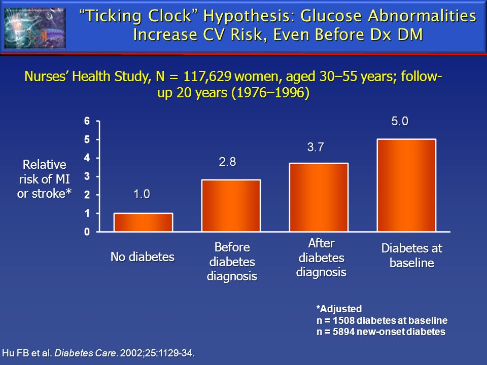Ticking Clock Hypothesis: Glucose Abnormalities Increase CV Risk, Even Before Dx DM Nurses Health Study, N = 117,629 women, aged 30–55 years; follow-
