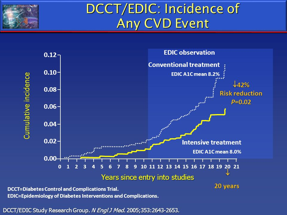 DCCT/EDIC: Incidence of Any CVD Event 0.00 0.02 0.04 0.06 0.08 0.10 0.12 Cumulative incidence 1023456789101112131415161718192021 42% Risk reduction P=