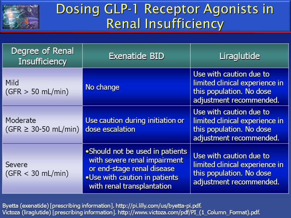 Dosing GLP-1 Receptor Agonists in Renal Insufficiency Degree of Renal Insufficiency Exenatide BID Liraglutide Mild (GFR > 50 mL/min) No change Use wit