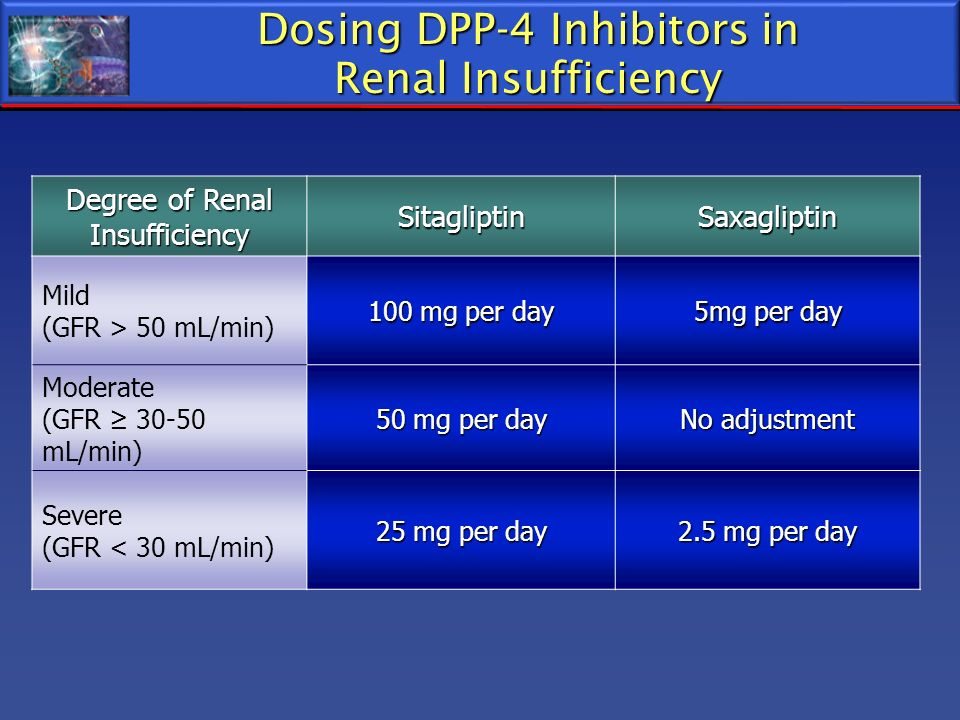 Dosing DPP-4 Inhibitors in Renal Insufficiency Degree of Renal Insufficiency SitagliptinSaxagliptin Mild (GFR > 50 mL/min) 100 mg per day 5mg per day