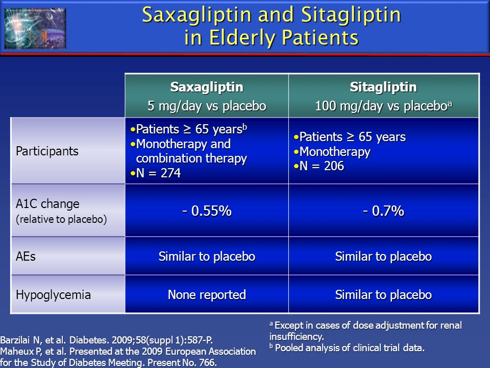 Saxagliptin and Sitagliptin in Elderly Patients Saxagliptin 5 mg/day vs placebo Sitagliptin 100 mg/day vs placebo a Participants Patients 65 years bPa