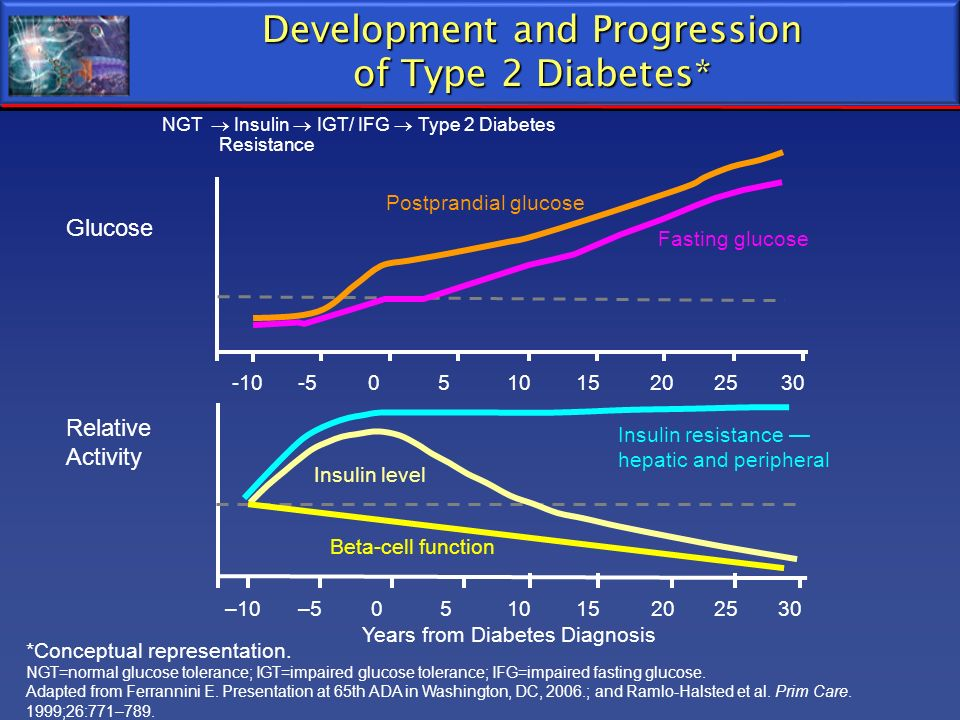 Development and Progression of Type 2 Diabetes* Relative Activity Glucose Years from Diabetes Diagnosis –10–5051015202530 -10-5051015202530 *Conceptua