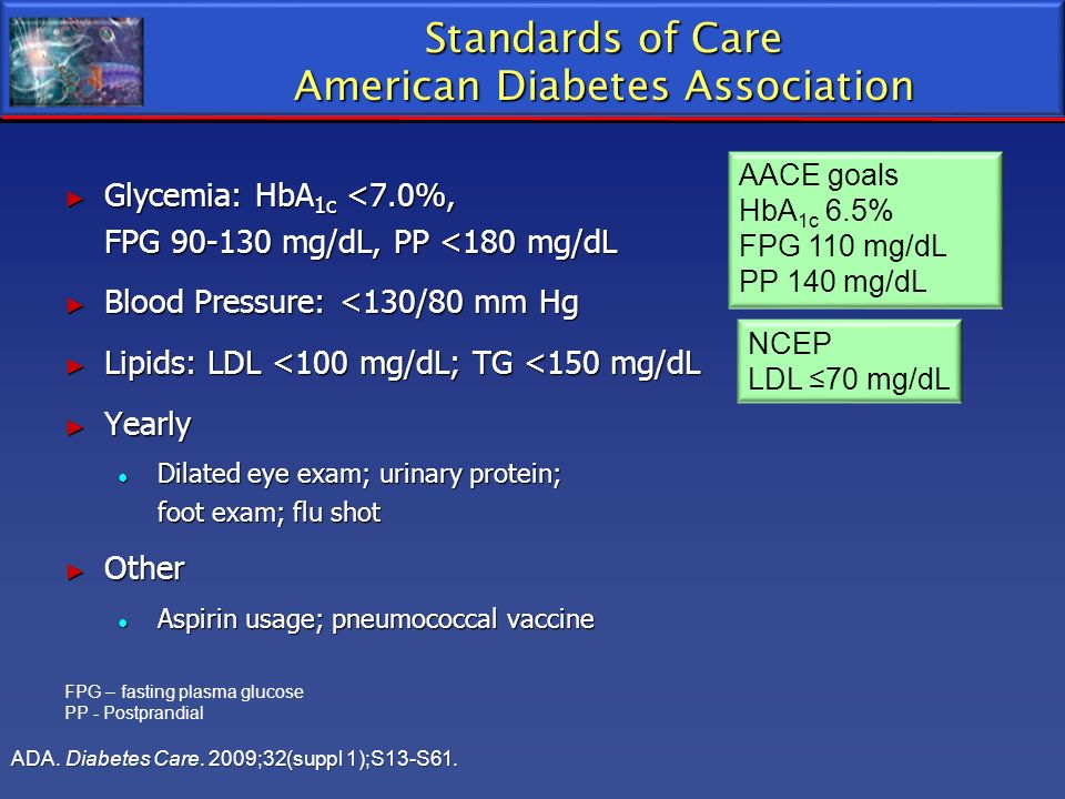Standards of Care American Diabetes Association Glycemia: HbA 1c <7.0%, FPG 90-130 mg/dL, PP <180 mg/dL Glycemia: HbA 1c <7.0%, FPG 90-130 mg/dL, PP <