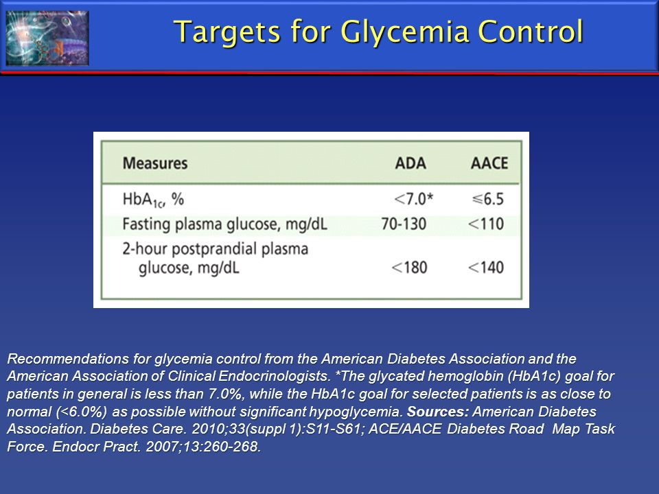 Targets for Glycemia Control Recommendations for glycemia control from the American Diabetes Association and the American Association of Clinical Endo