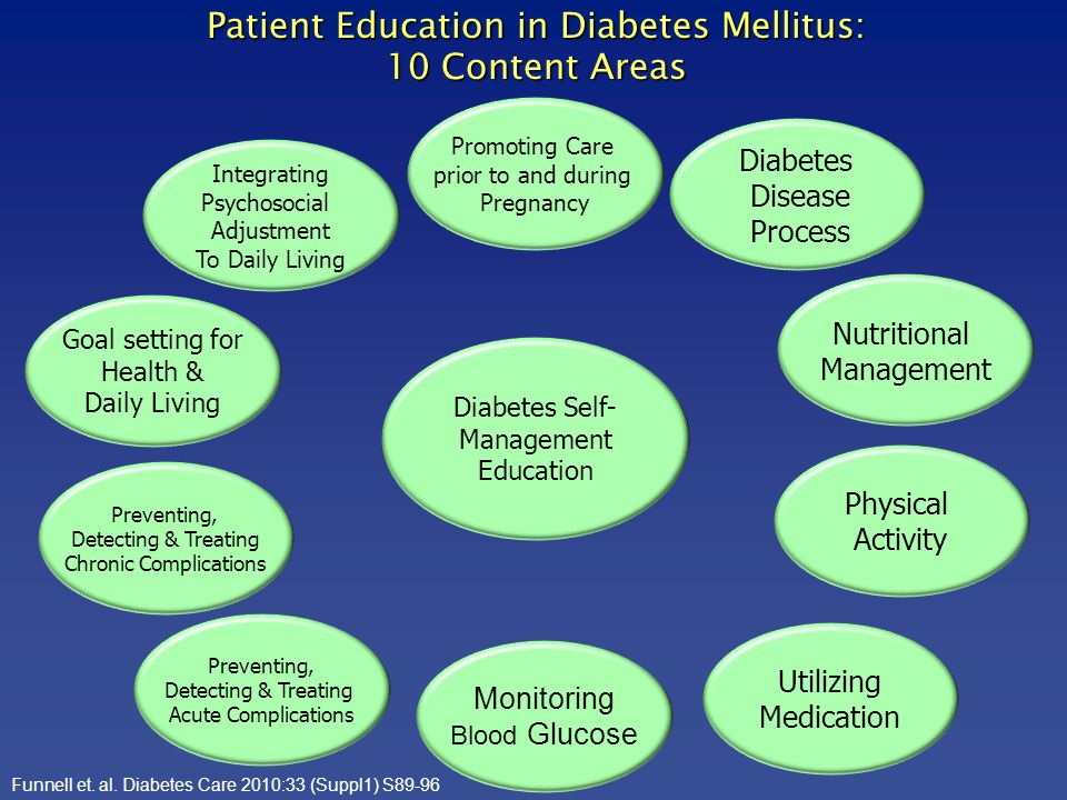 Patient Education in Diabetes Mellitus: 10 Content Areas Diabetes Self- Management Education Diabetes Disease Process Physical Activity Utilizing Medi