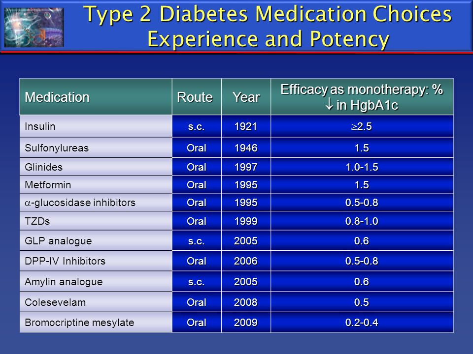 MedicationRouteYear Efficacy as monotherapy: % in HgbA1c Insulins.c.1921 2.5 2.5 SulfonylureasOral19461.5 GlinidesOral19971.0-1.5 MetforminOral19951.5