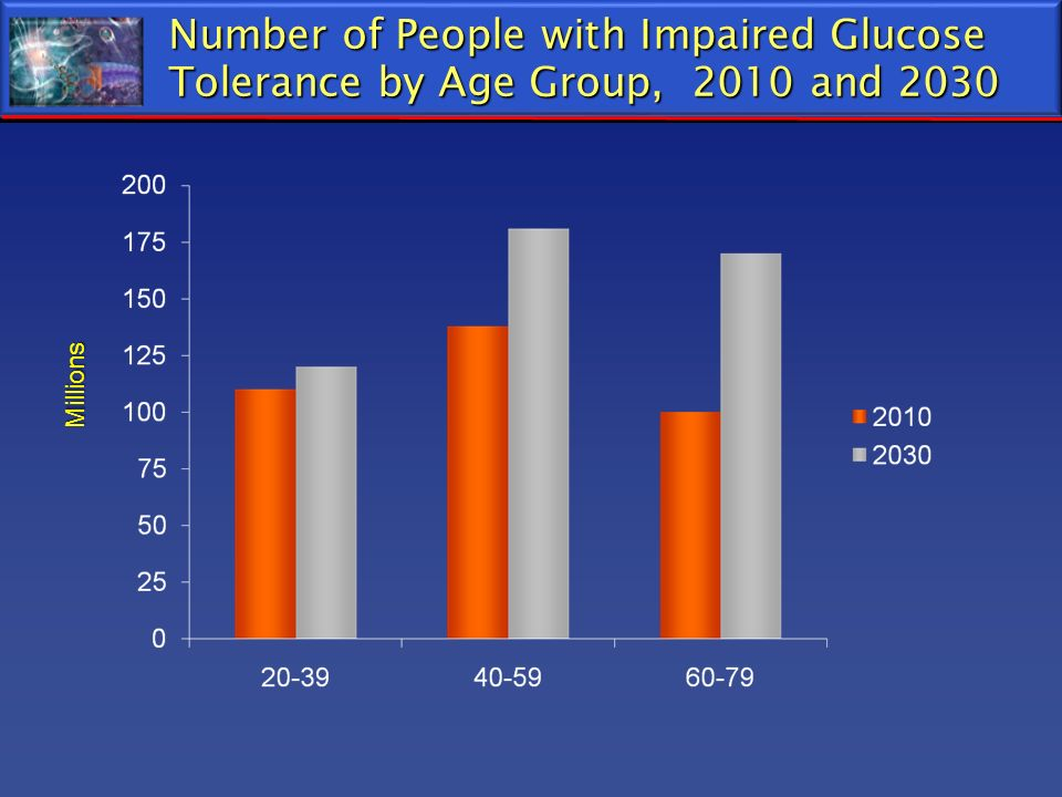 Number of People with Impaired Glucose Tolerance by Age Group, 2010 and 2030 Millions