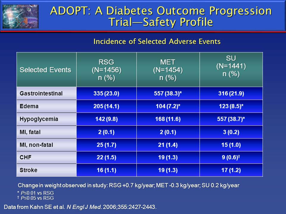ADOPT: A Diabetes Outcome Progression TrialSafety Profile Data from Kahn SE et al. N Engl J Med. 2006;355:2427-2443. *P0.01 vs RSG P0.05 vs RSG P0.05