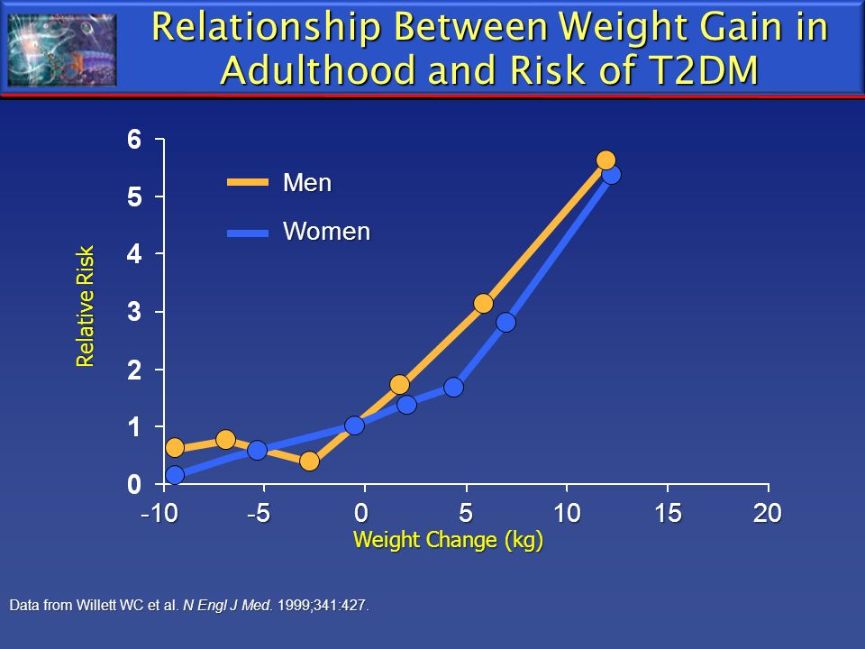 Relationship Between Weight Gain in Adulthood and Risk of T2DM Data from Willett WC et al. N Engl J Med. 1999;341:427. Relative Risk Weight Change (kg