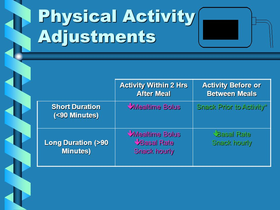 Physical Activity Adjustments Activity Within 2 Hrs After Meal Activity Before or Between Meals Short Duration (<90 Minutes) Mealtime Bolus Mealtime B