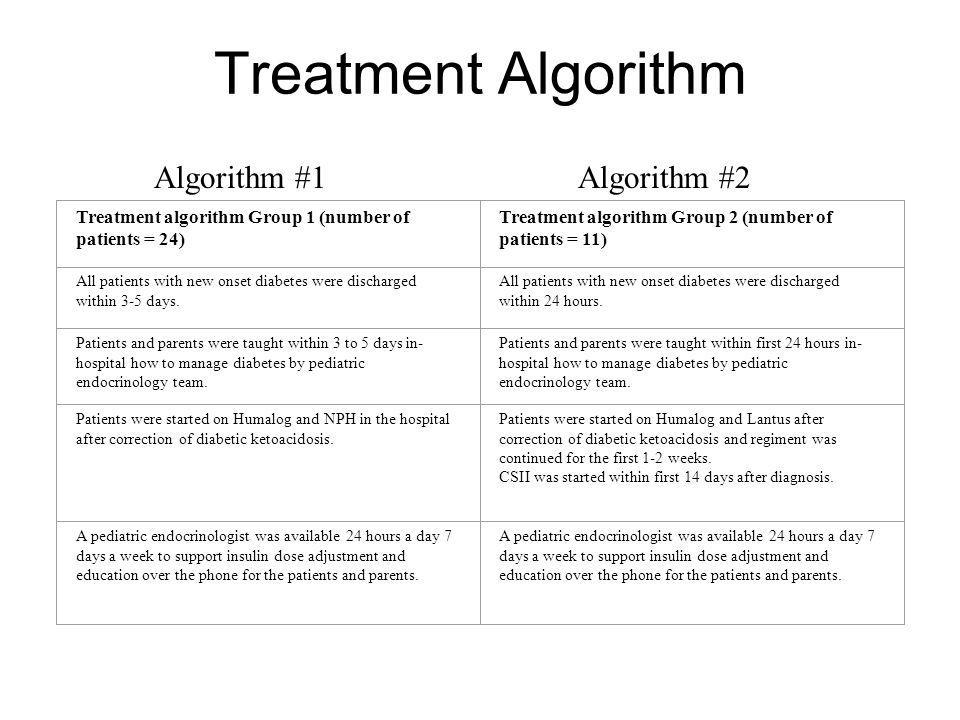 Treatment Algorithm Treatment algorithm Group 1 (number of patients = 24) Treatment algorithm Group 2 (number of patients = 11) All patients with new