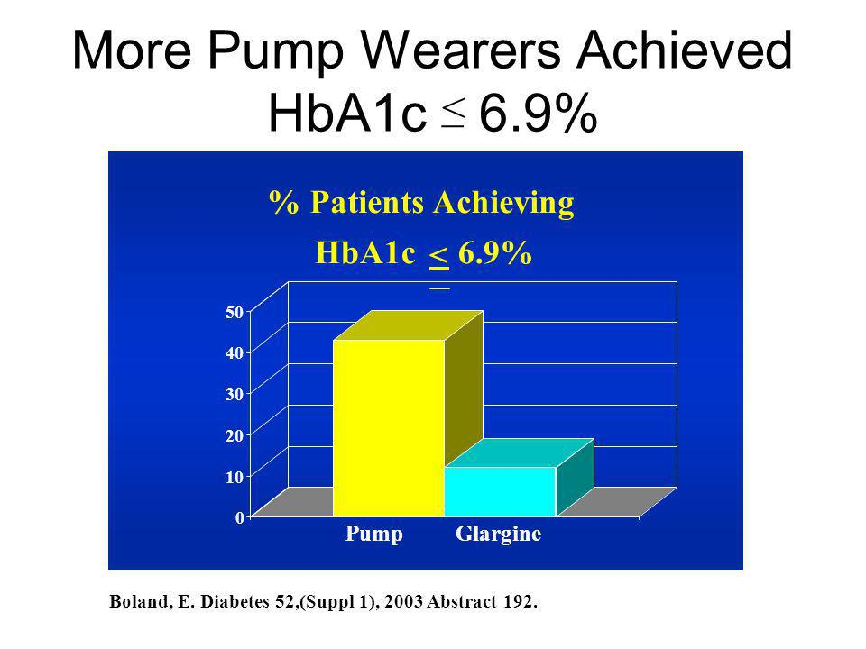 More Pump Wearers Achieved HbA1c 6.9% % Patients Achieving HbA1c < 6.9% 0 10 20 30 40 50 Pump Glargine Boland, E. Diabetes 52,(Suppl 1), 2003 Abstract