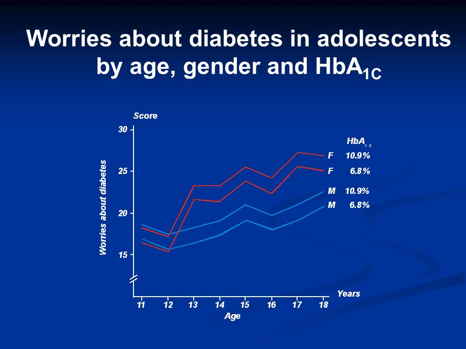 Worries about diabetes in adolescents by age, gender and HbA 1C