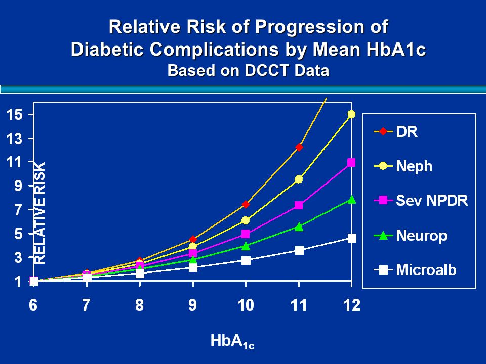 RELATIVE RISK HbA 1c Relative Risk of Progression of Diabetic Complications by Mean HbA1c Based on DCCT Data