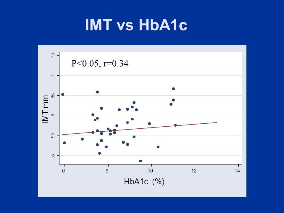 .5.55.6.65.7.75 IMT mm 68101214 HbA1c (%) P<0.05, r=0.34 IMT vs HbA1c