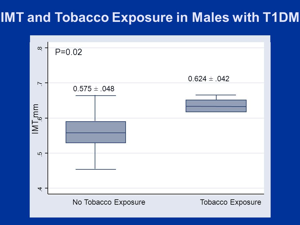 No Tobacco Exposure Tobacco Exposure IMT and Tobacco Exposure in Males with T1DM IMT mm P= ± ±.042