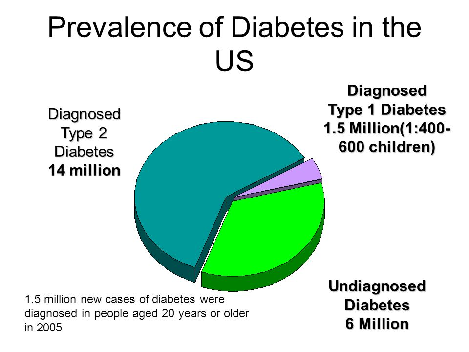 Diagnosed Type 1 Diabetes 1.5 Million(1: children) Diagnosed Type 2 Diabetes 14 million Undiagnosed Diabetes 6 Million Prevalence of Diabetes in the US 1.5 million new cases of diabetes were diagnosed in people aged 20 years or older in 2005