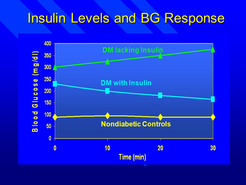 Insulin Levels and BG Response Nondiabetic Controls DM with Insulin DM lacking Insulin