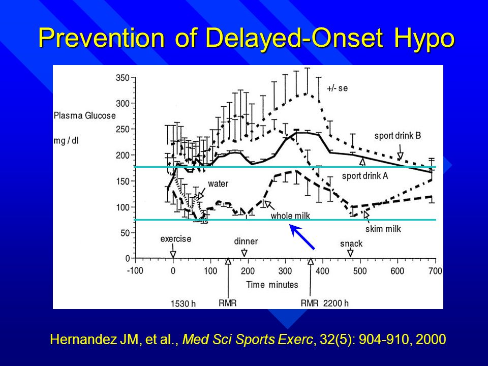 Hernandez JM, et al., Med Sci Sports Exerc, 32(5): 904-910, 2000