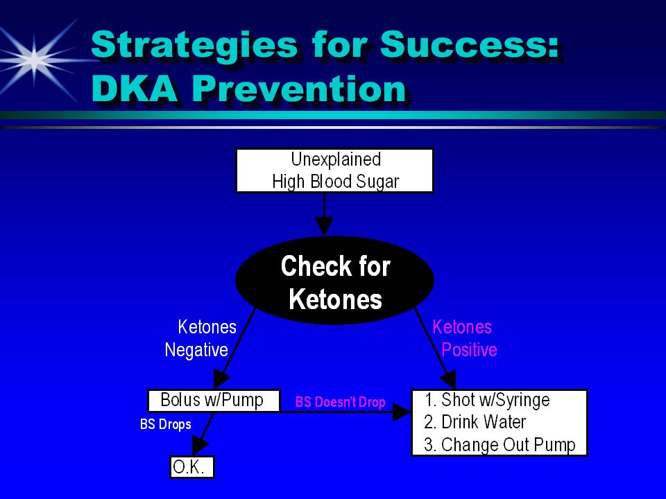 Strategies for Success: DKA Prevention