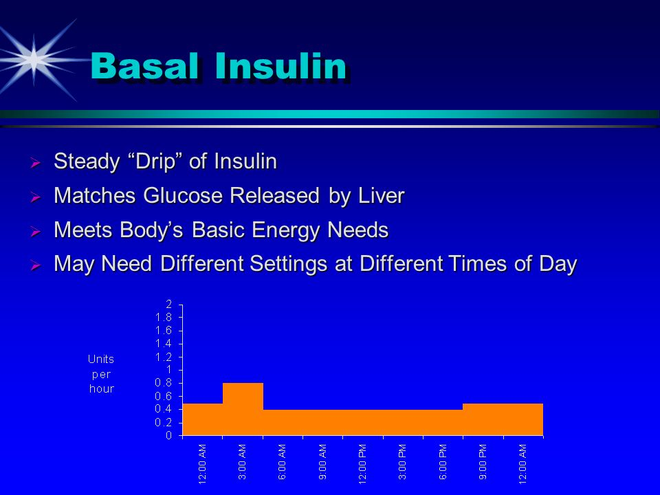 Bolus Insulin Given to cover carbs in meals and snacks.