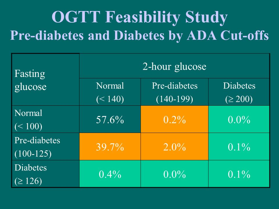 OGTT Feasibility Study Pre-diabetes and Diabetes by ADA Cut-offs Fasting glucose 2-hour glucose Normal (< 140) Pre-diabetes (140-199) Diabetes ( 200)