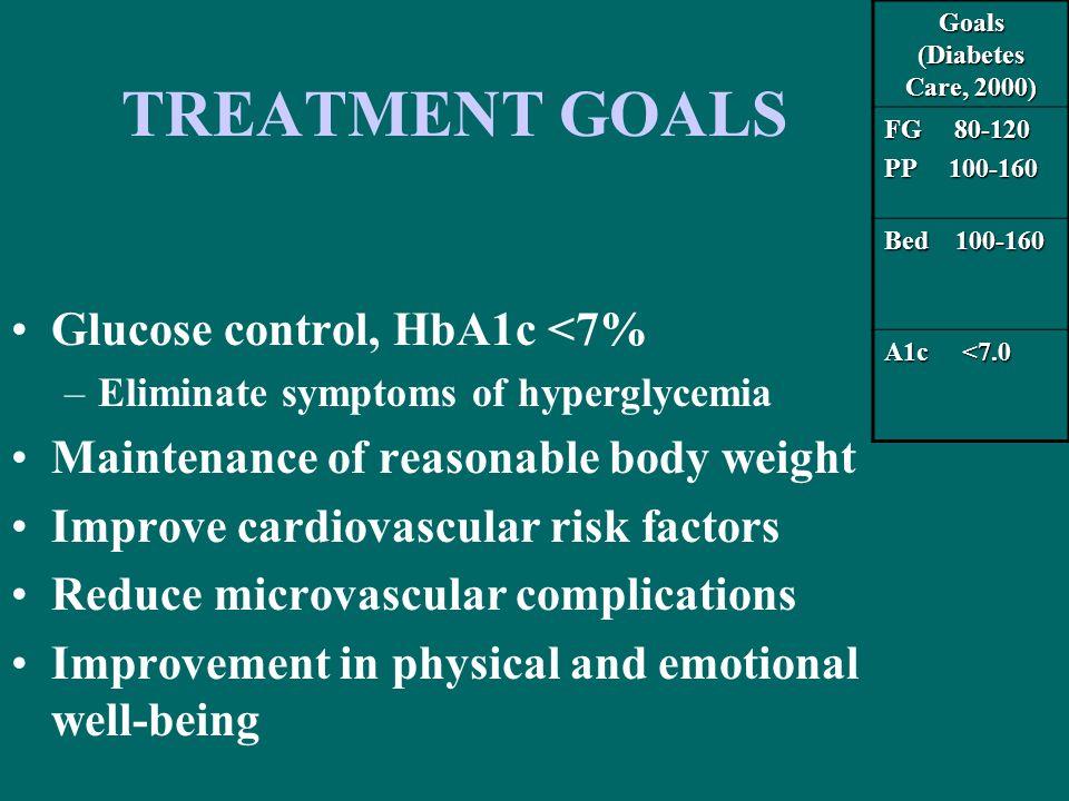 TREATMENT GOALS Glucose control, HbA1c <7% –Eliminate symptoms of hyperglycemia Maintenance of reasonable body weight Improve cardiovascular risk fact