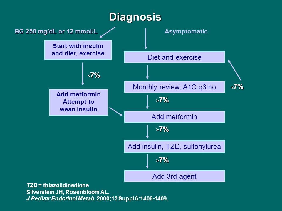 TZD = thiazolidinedione Silverstein JH, Rosenbloom AL. J Pediatr Endcrinol Metab. 2000;13 Suppl 6:1406-1409. Diagnosis Asymptomatic Start with insulin