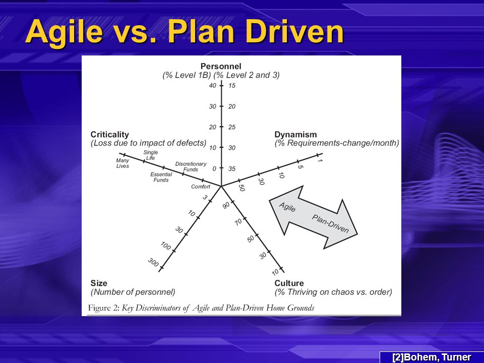 Agile vs. Plan Driven [2]Bohem, Turner