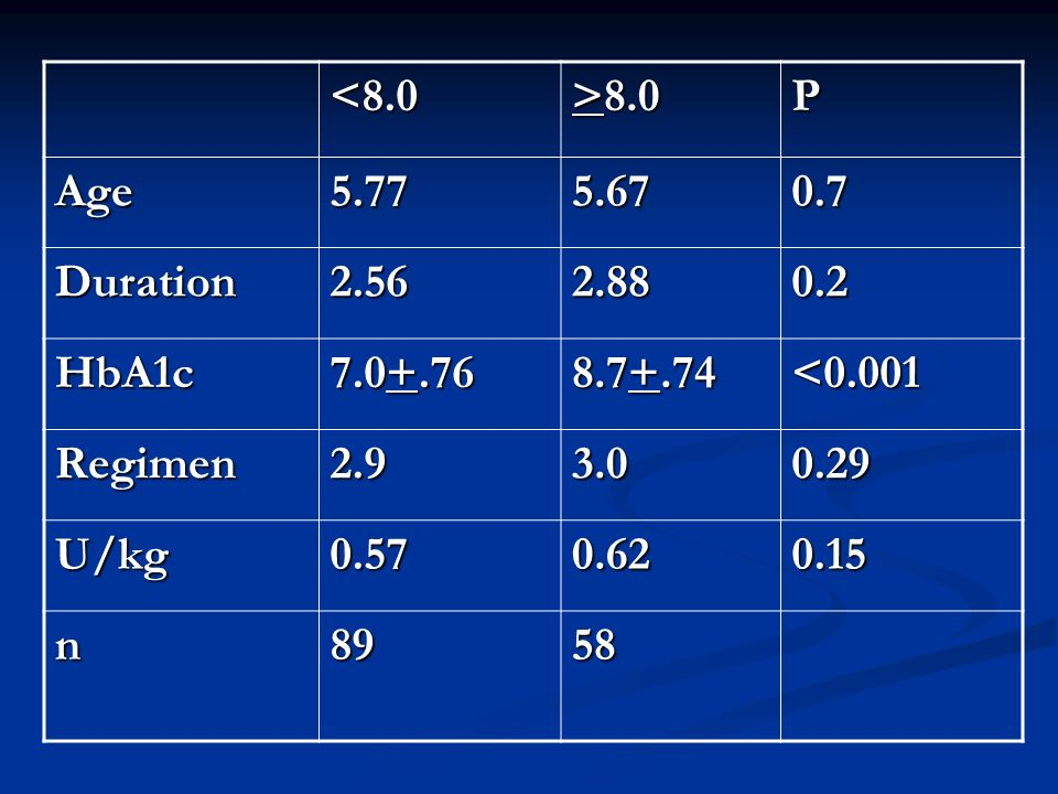 <8.0 >8.0 P Age5.775.670.7 Duration2.562.880.2 HbA1c 7.0+.76 8.7+.74 <0.001 Regimen2.93.00.29 U/kg0.570.620.15 n8958