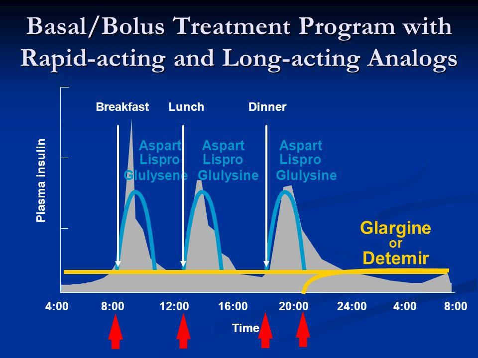 4:0016:0020:0024:004:00 BreakfastLunchDinner 8:00 12:008:00 Time Glargine or Detemir Plasma insulin Basal/Bolus Treatment Program with Rapid-acting and Long-acting Analogs LisproLisproLispro Glulysene Glulysine Glulysine AspartAspartAspart