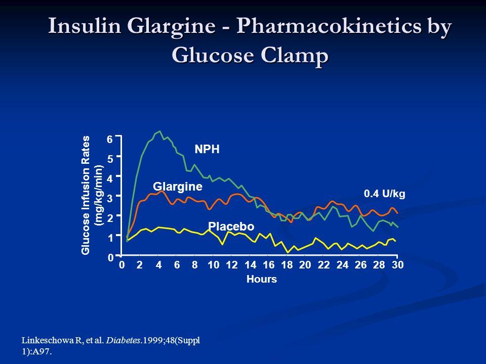 0 0 1 2 3 4 5 6 24681012141618202224262830 NPH Glargine Placebo 0.4 U/kg Hours Glucose Infusion Rates (mg/kg/min) Linkeschowa R, et al.