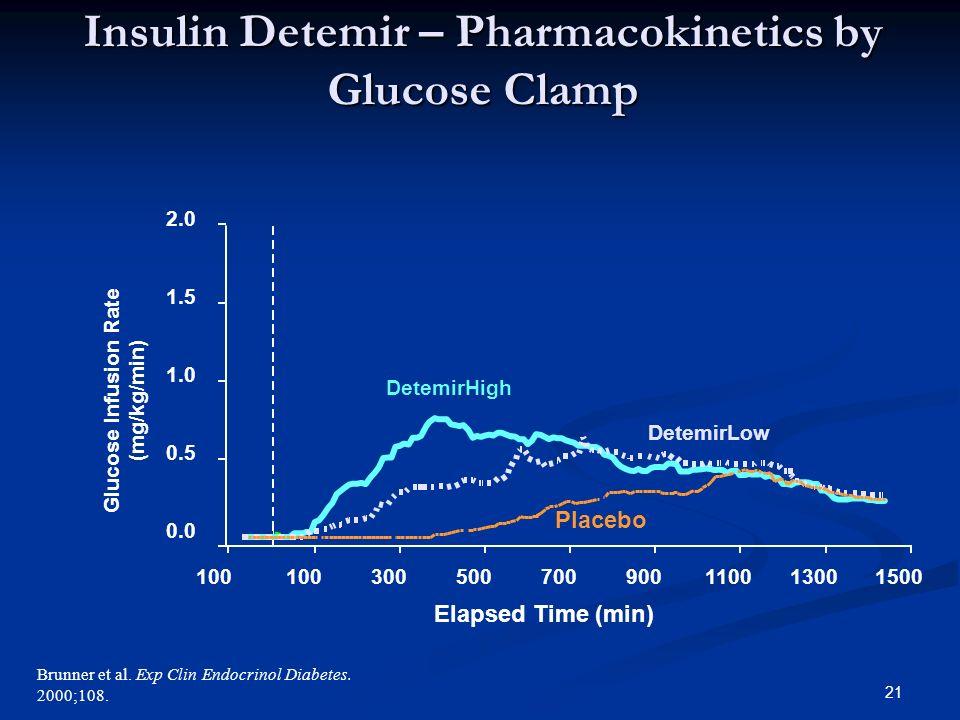 21 Brunner et al. Exp Clin Endocrinol Diabetes. 2000;108.