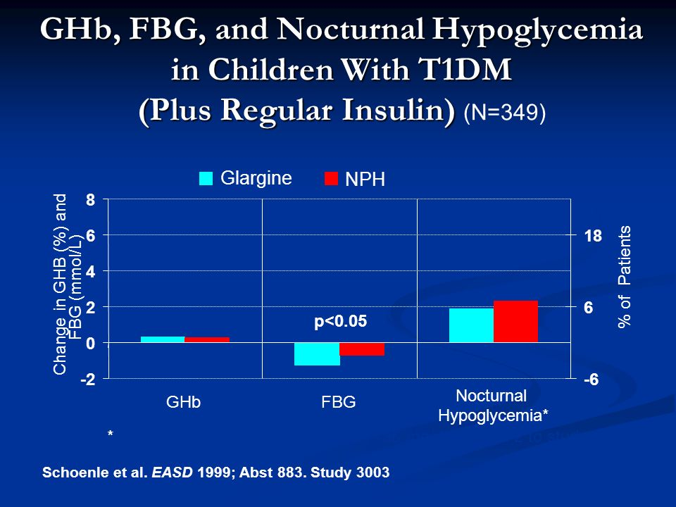 GHb, FBG, and Nocturnal Hypoglycemia in Children With T1DM (Plus Regular Insulin) GHb, FBG, and Nocturnal Hypoglycemia in Children With T1DM (Plus Regular Insulin) (N=349) GHbFBG Nocturnal Hypoglycemia* Change in GHB (%) and FBG (mmol/L) % of Patients Glargine NPH p<0.05 *Nocturnal hypoglycemia with FBG <36 mg/dL, month 2 to study end Schoenle et al.