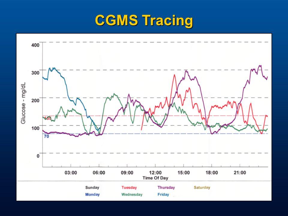 CGMS Tracing