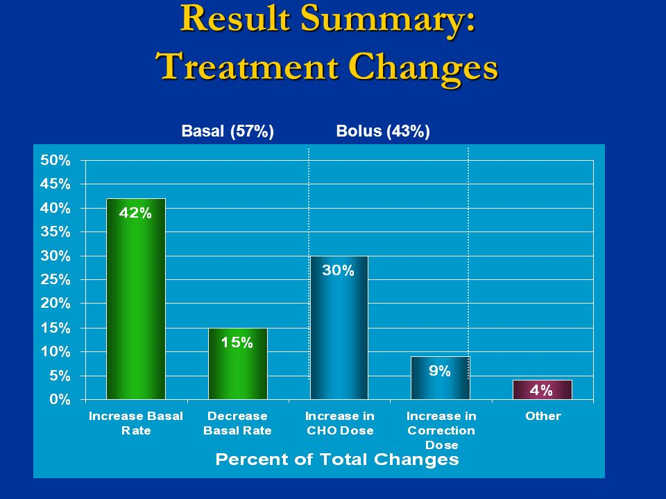 Result Summary: Treatment Changes Basal (57%)Bolus (43%)