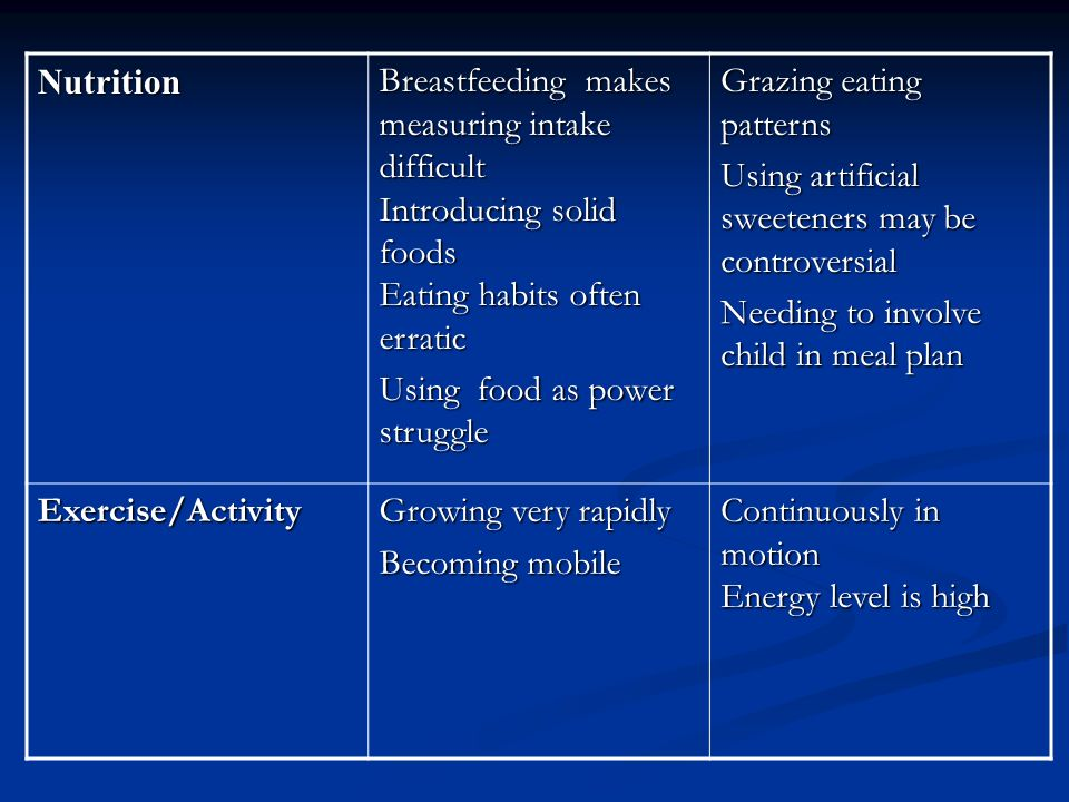 Nutrition Breastfeeding makes measuring intake difficult Introducing solid foods Eating habits often erratic Using food as power struggle Grazing eating patterns Using artificial sweeteners may be controversial Needing to involve child in meal plan Exercise/Activity Growing very rapidly Becoming mobile Continuously in motion Energy level is high