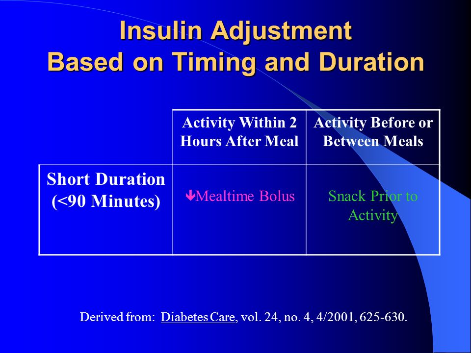 Insulin Adjustment Based on Timing and Duration Activity Within 2 Hours After Meal Activity Before or Between Meals Short Duration (<90 Minutes) Mealt