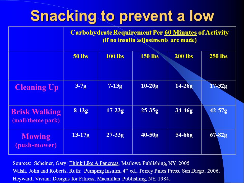Snacking to prevent a low Carbohydrate Requirement Per 60 Minutes of Activity (if no insulin adjustments are made) 50 lbs100 lbs150 lbs200 lbs250 lbs