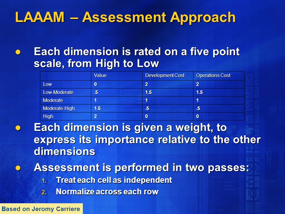 LAAAM – Assessment Approach Each dimension is rated on a five point scale, from High to Low Each dimension is rated on a five point scale, from High to Low Each dimension is given a weight, to express its importance relative to the other dimensions Each dimension is given a weight, to express its importance relative to the other dimensions Assessment is performed in two passes: Assessment is performed in two passes: 1.