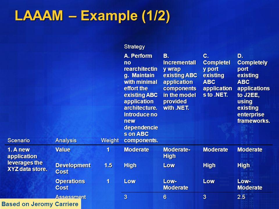 LAAAM – Example (1/2) Strategy ScenarioAnalysisWeight A.
