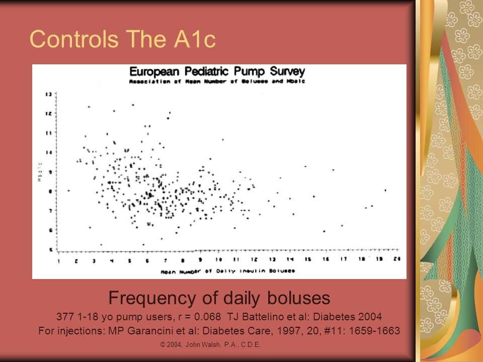 © 2004, John Walsh, P.A., C.D.E. Controls The A1c Frequency of daily boluses 377 1-18 yo pump users, r = 0.068 TJ Battelino et al: Diabetes 2004 For i