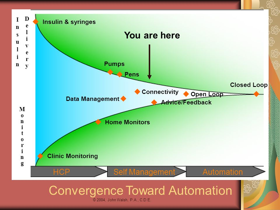 © 2004, John Walsh, P.A., C.D.E. Convergence Toward Automation InsulinInsulin MonitoringMonitoring HCPSelf ManagementAutomation Insulin & syringes Pum