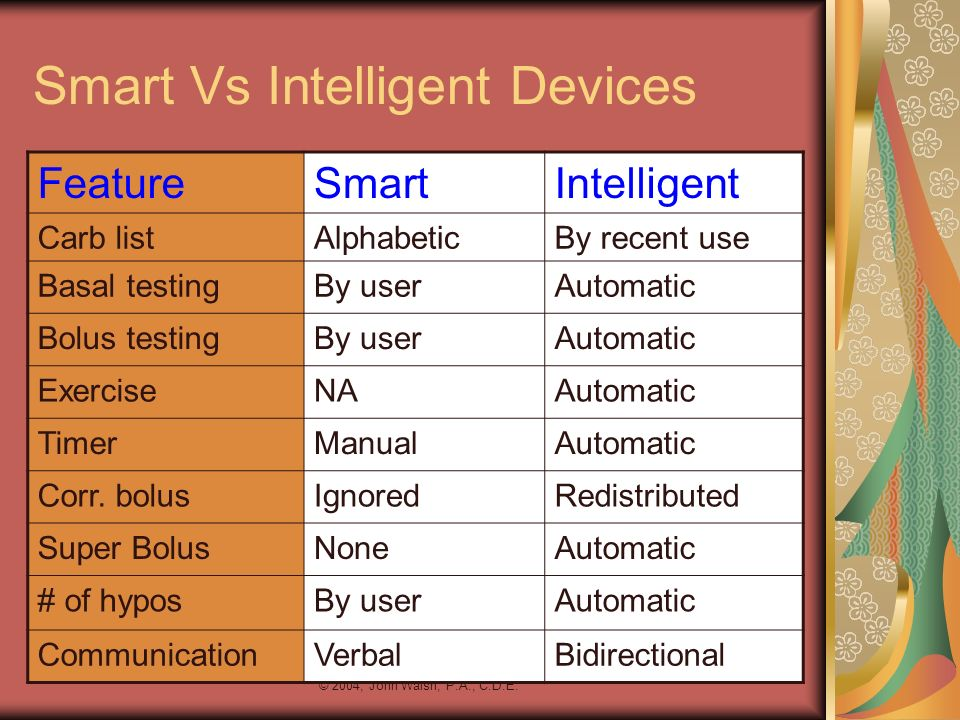 © 2004, John Walsh, P.A., C.D.E. Smart Vs Intelligent Devices FeatureSmartIntelligent Carb listAlphabeticBy recent use Basal testingBy userAutomatic B